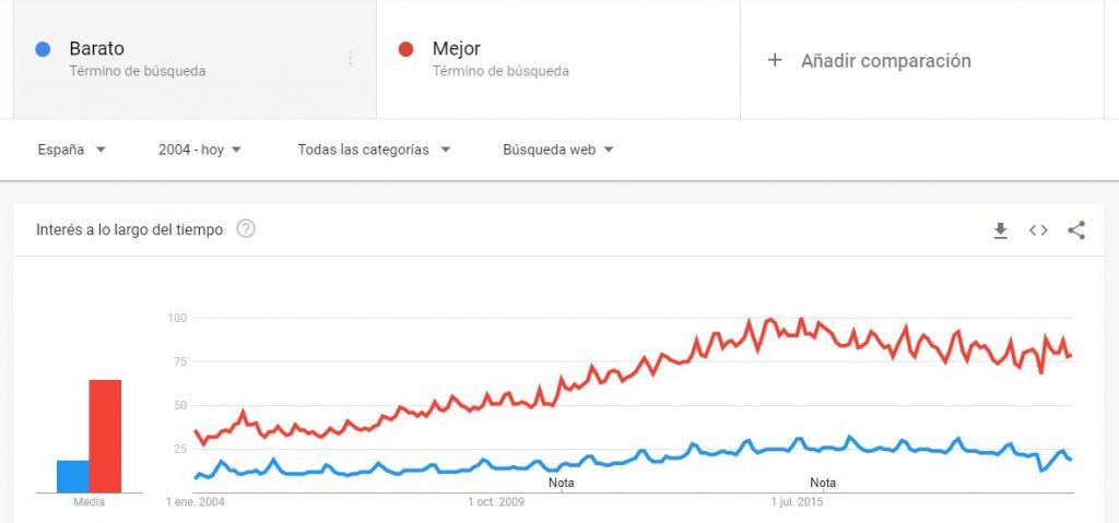 Google Trends Comparación mejor vs barato