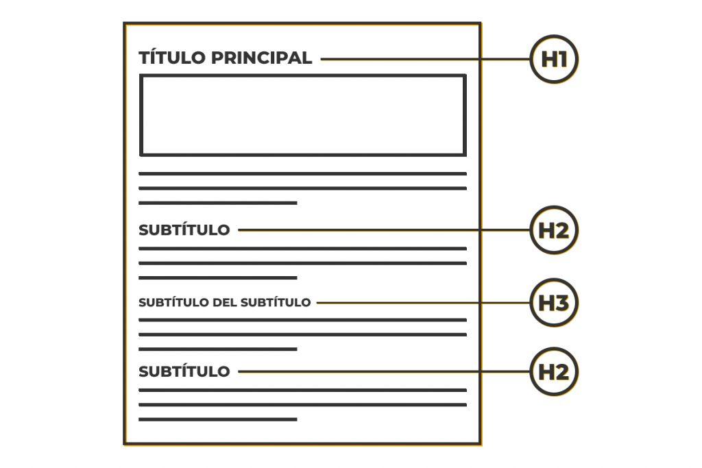 Estructura de texto para blog