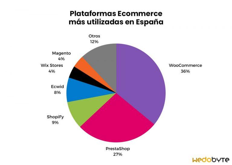 Las plataformas Ecommerce más utilizadas en España